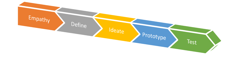 5 Steps on Design Thinking