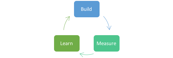 Learn Startup Process: Build, Measure, Learn, Repeat!